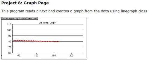 Project 8 Graph